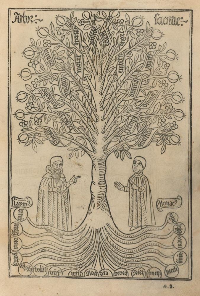 Ramon Llull Arbor Scientiae 2